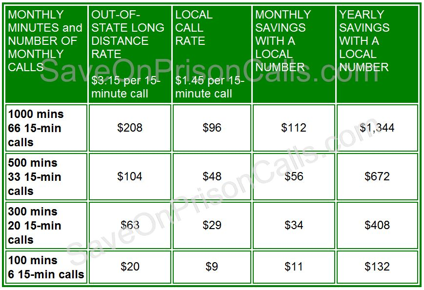 California DOC Phone Call Rates