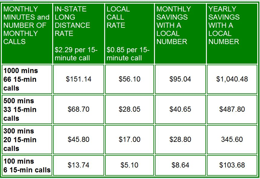 Delaware State Prisons Call Rates