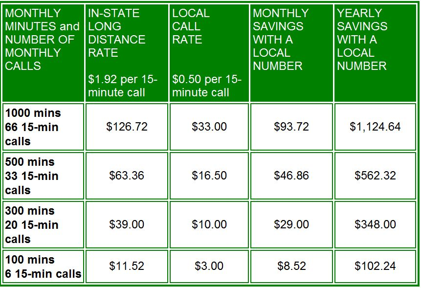 Florida State Prisons - Call Rates
