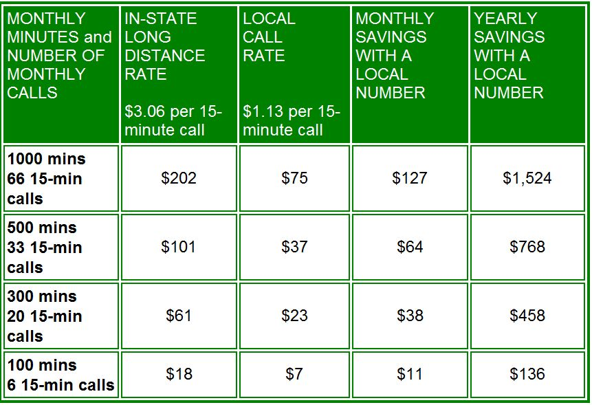 North Carolina State Prisons Call Rates